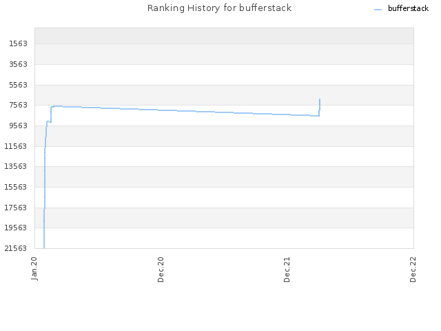 Ranking History for bufferstack