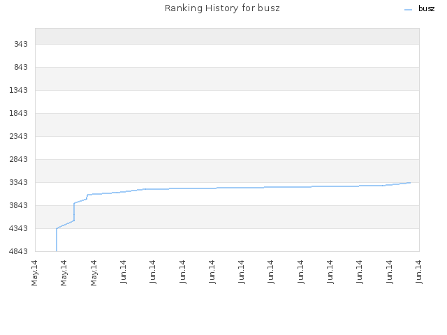 Ranking History for busz