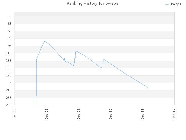 Ranking History for bweps