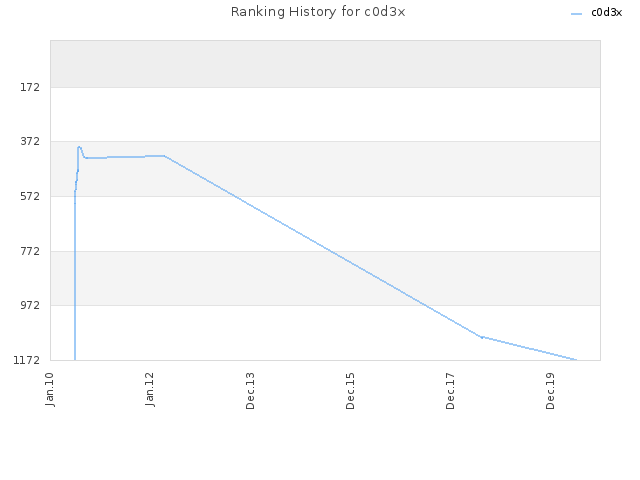 Ranking History for c0d3x