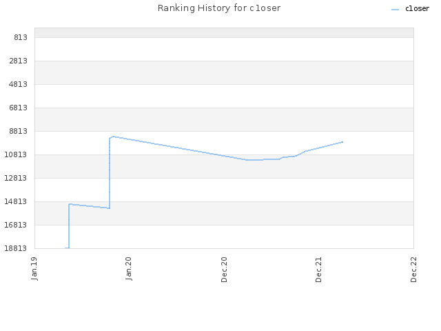 Ranking History for c1oser