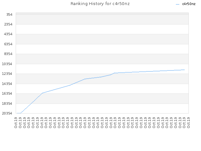 Ranking History for c4r50nz