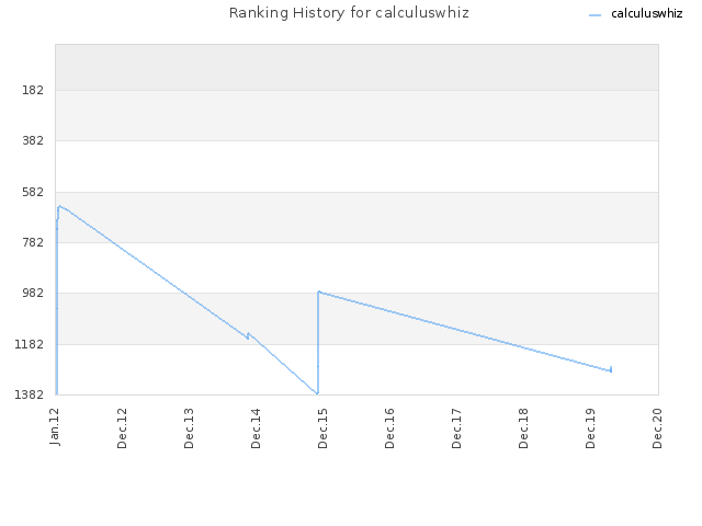 Ranking History for calculuswhiz
