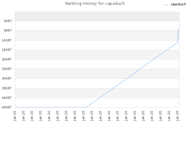 Ranking History for capoduch