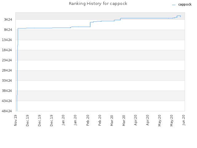 Ranking History for cappock