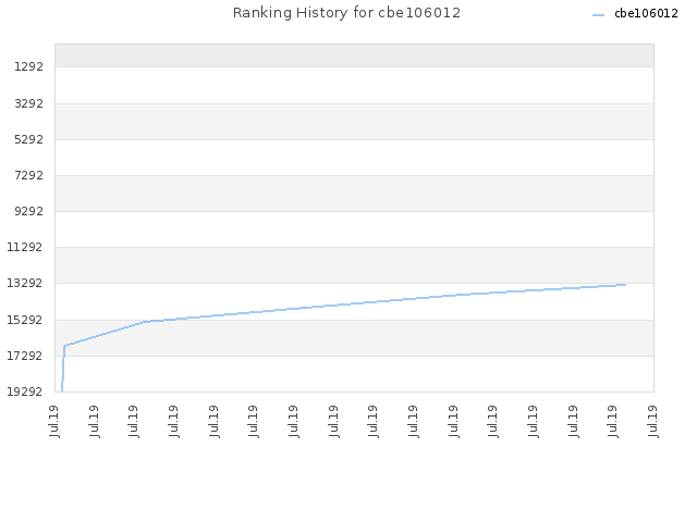 Ranking History for cbe106012