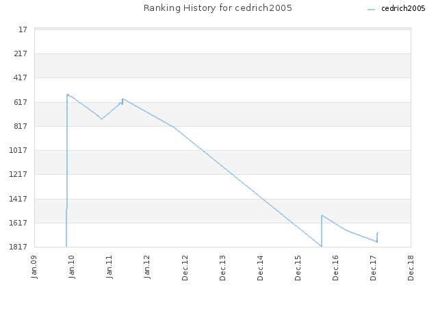 Ranking History for cedrich2005