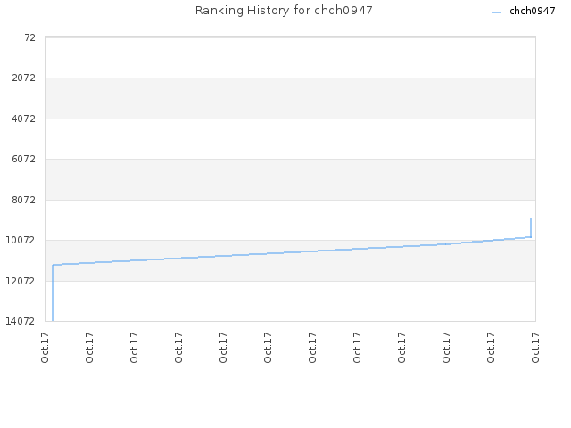 Ranking History for chch0947