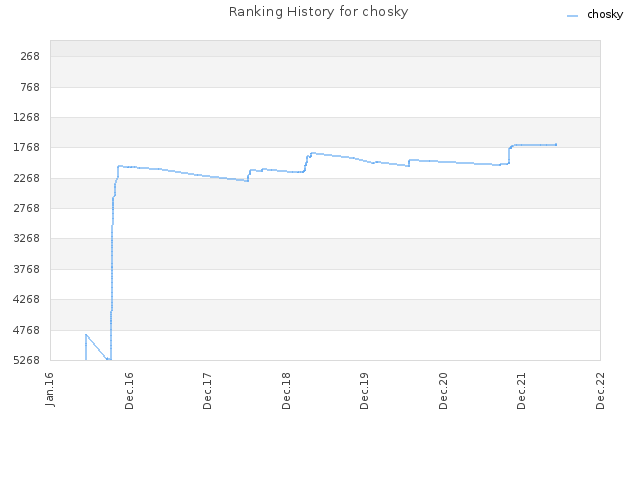 Ranking History for chosky