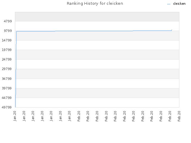 Ranking History for cleicken