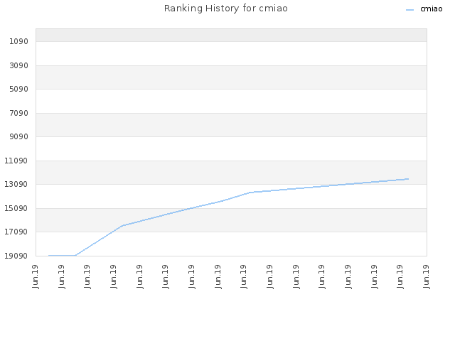 Ranking History for cmiao