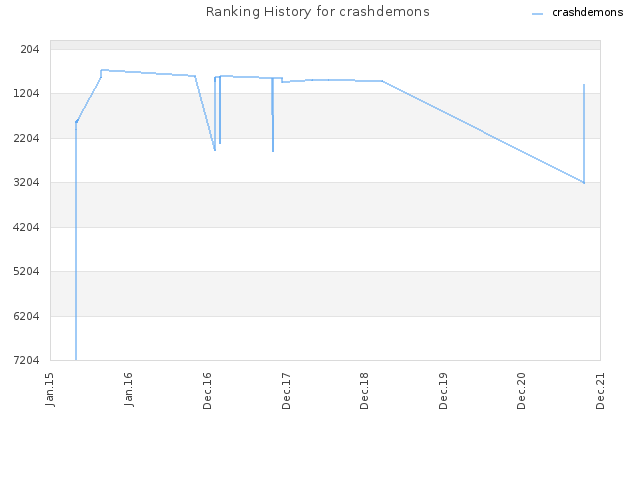 Ranking History for crashdemons