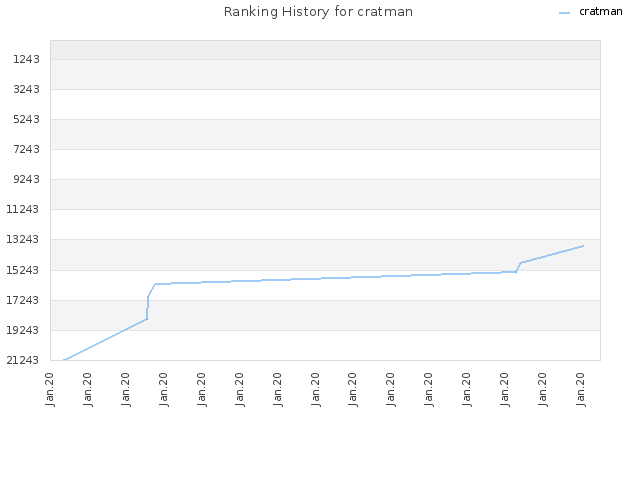 Ranking History for cratman