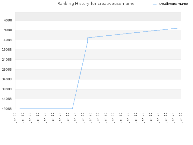 Ranking History for creativeusername