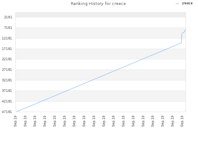 Ranking History for creece