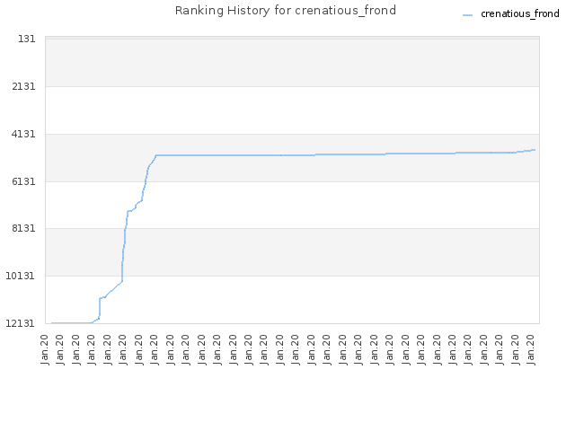 Ranking History for crenatious_frond