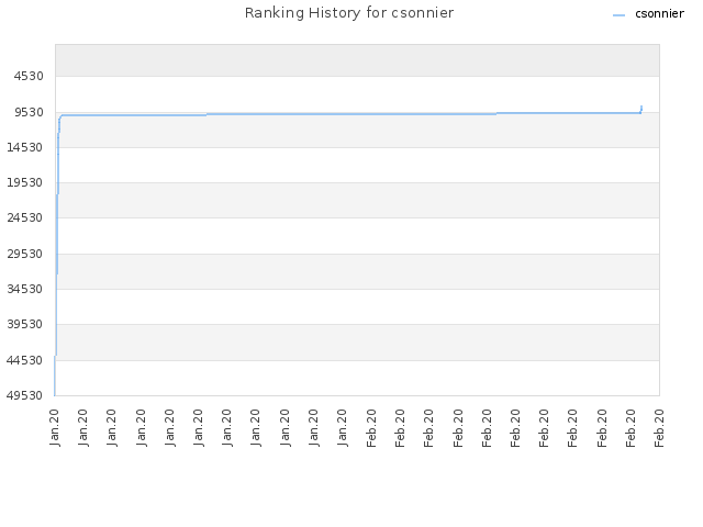 Ranking History for csonnier