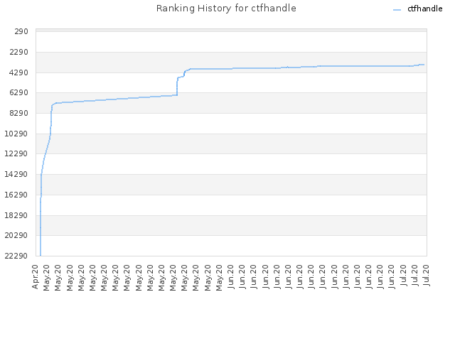 Ranking History for ctfhandle