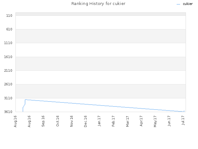 Ranking History for cukier