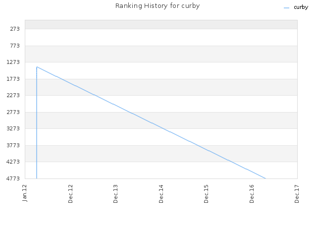 Ranking History for curby