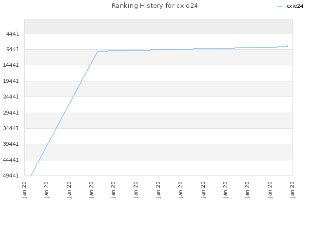 Ranking History for cxie24
