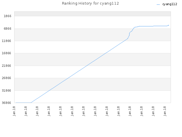 Ranking History for cyang112