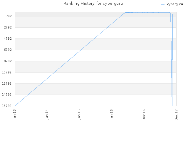 Ranking History for cyberguru