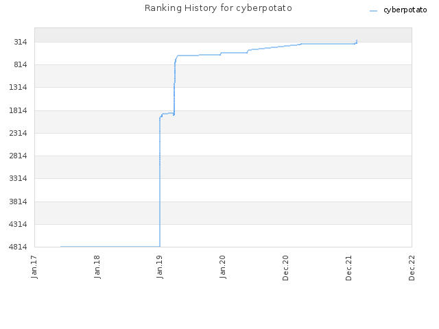 Ranking History for cyberpotato