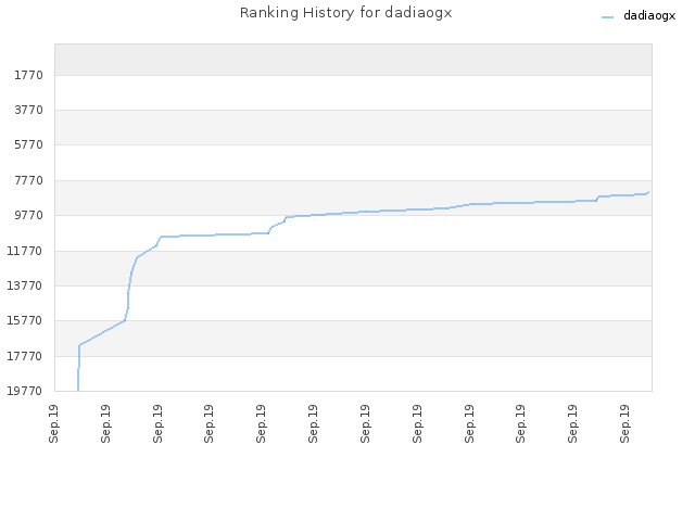 Ranking History for dadiaogx