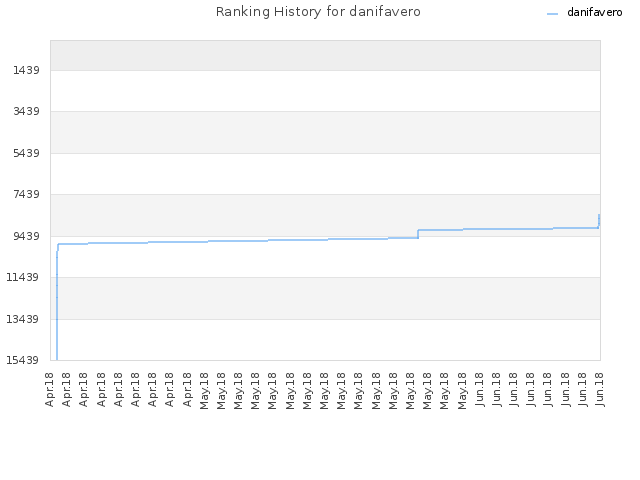 Ranking History for danifavero