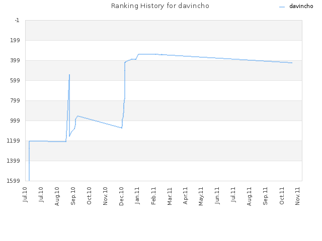 Ranking History for davincho