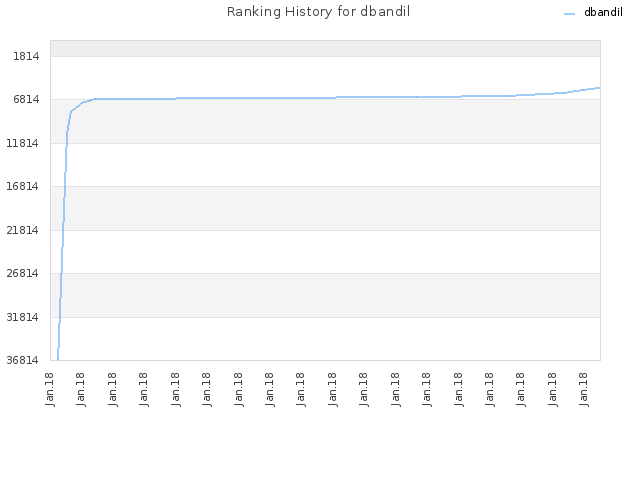 Ranking History for dbandil
