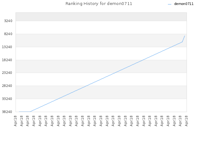 Ranking History for demon0711