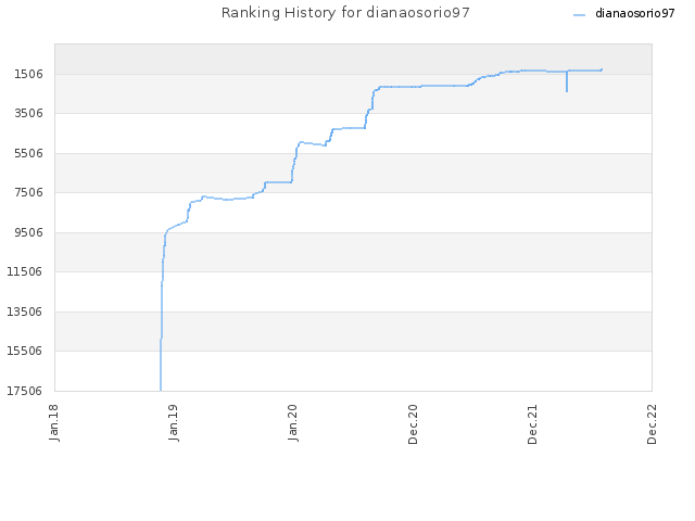 Ranking History for dianaosorio97