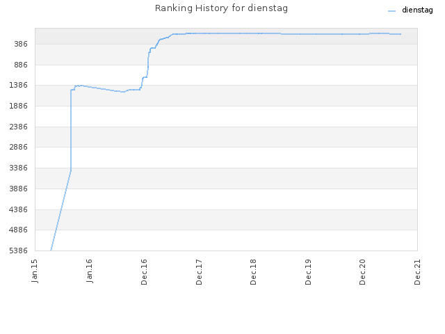 Ranking History for dienstag