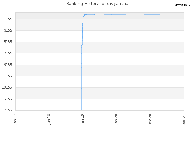 Ranking History for divyanshu