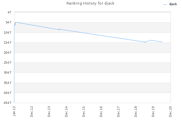 Ranking History for djack