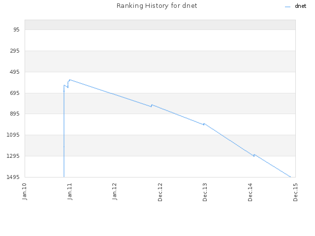 Ranking History for dnet