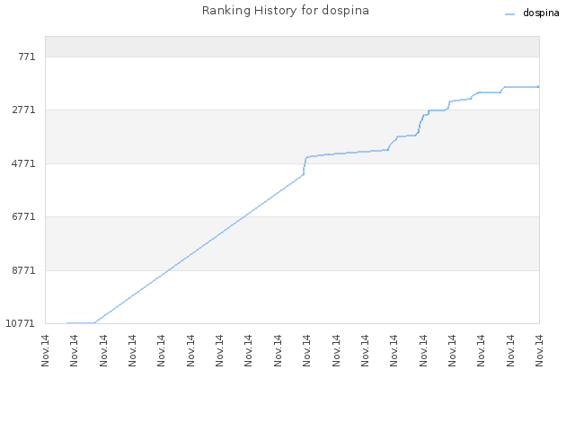 Ranking History for dospina