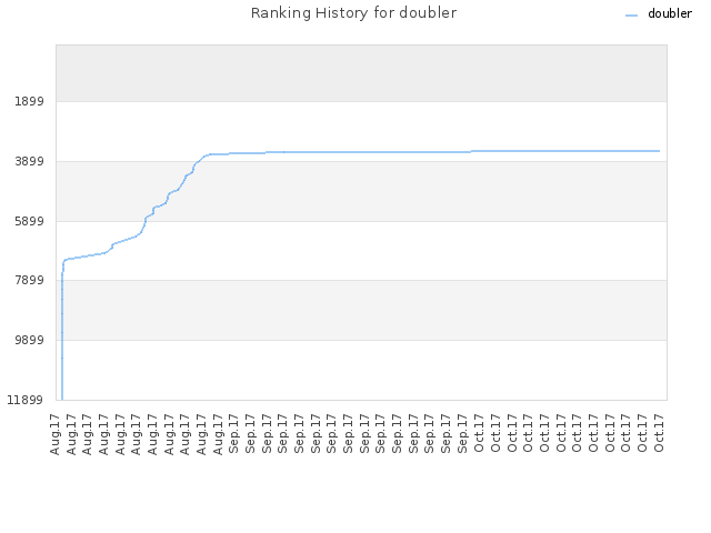 Ranking History for doubler