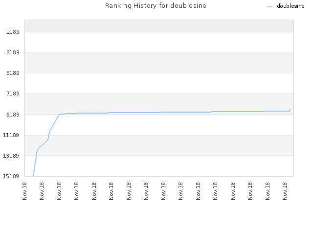 Ranking History for doublesine
