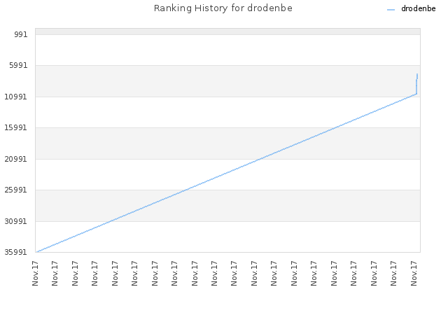 Ranking History for drodenbe