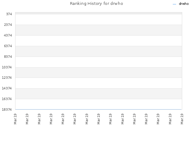 Ranking History for drwho