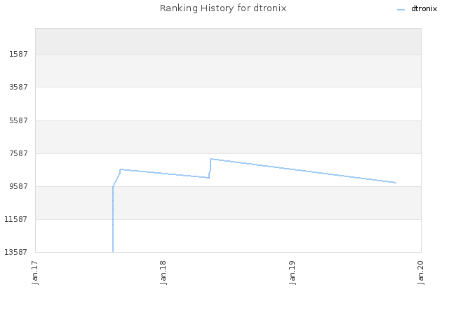 Ranking History for dtronix