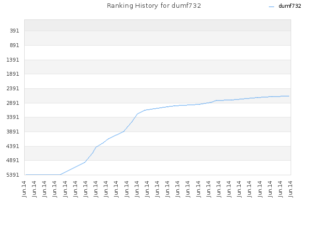 Ranking History for dumf732