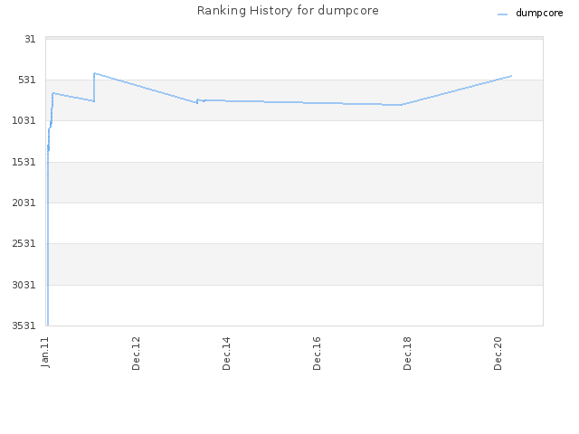Ranking History for dumpcore