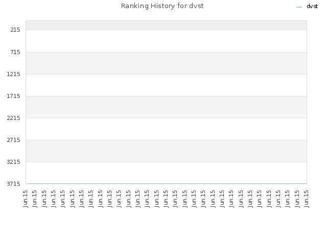 Ranking History for dvst