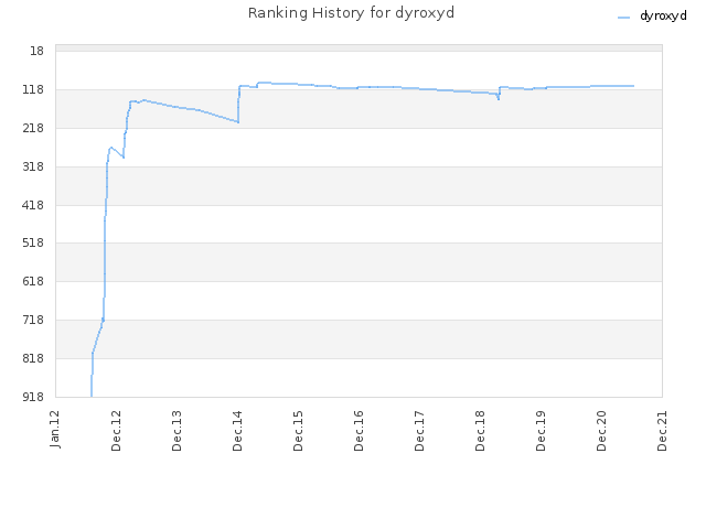 Ranking History for dyroxyd