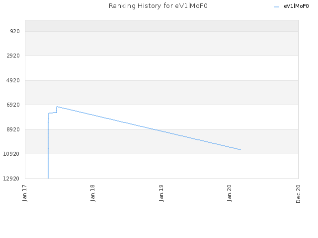 Ranking History for eV1lMoF0