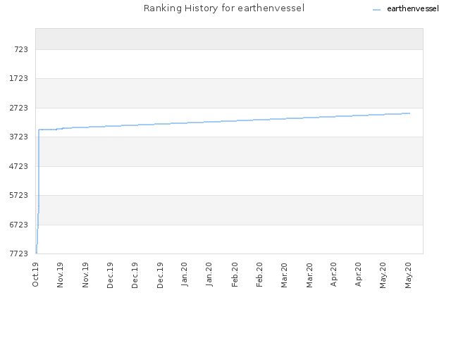 Ranking History for earthenvessel